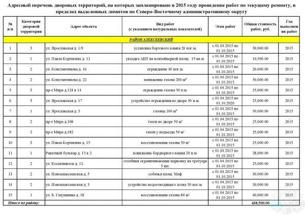 Адресный перечень дворовых территорий, на которых запланировано в 2015 году проведение работ по текущему ремонту - Алексеевский район