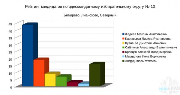 Рейтинг кандидатов Московской городской Думы шестого созыва Бибирево, Лианозово, Северный